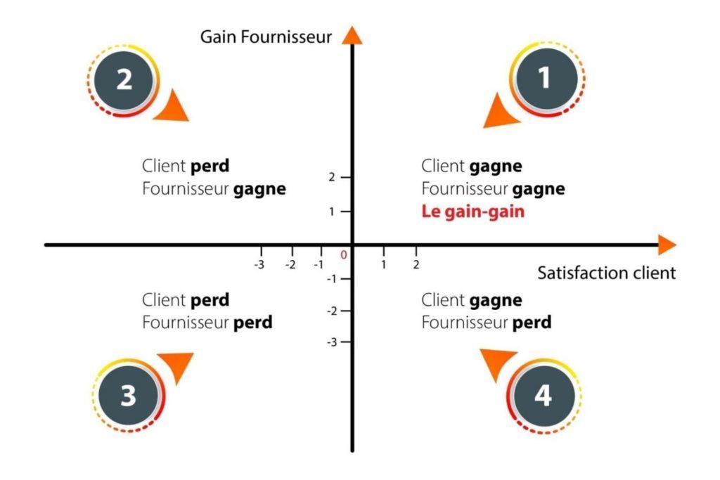Comment fidéliser ses clients, la notion du Gain/Gain | Entreprendre pour changer sa vie