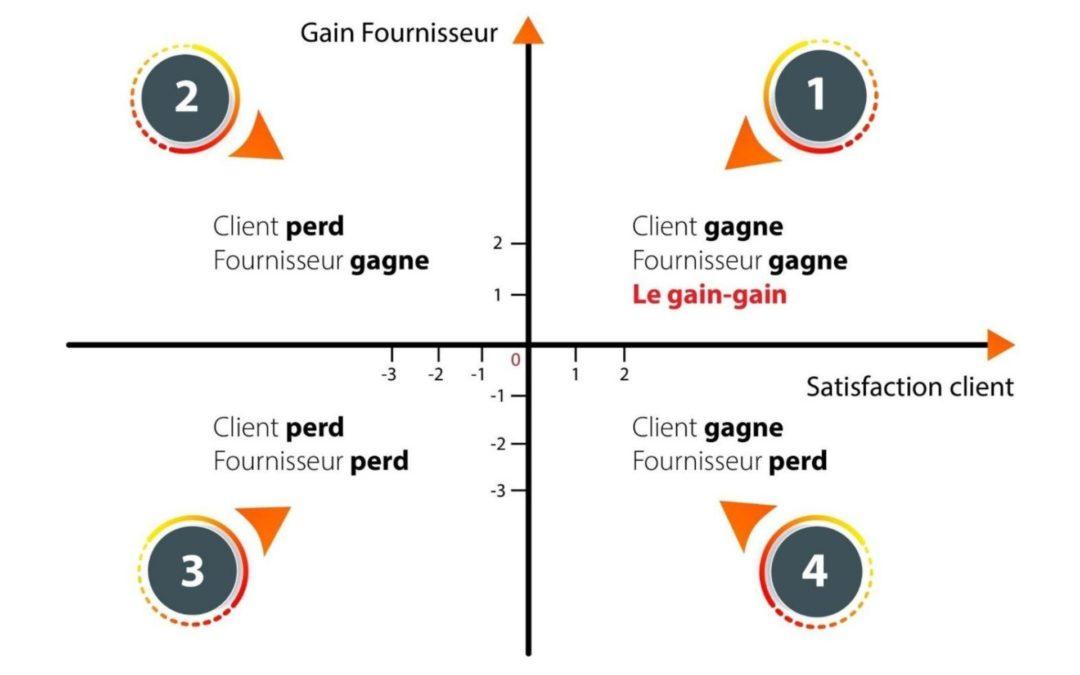 Comment fidéliser ses clients, la notion du Gain/Gain